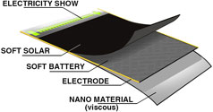 Soft Solar Battery Layers