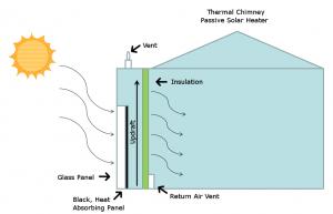 Solar Heater Diagram