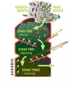 The Rapid No-Turn Composter - How It Works