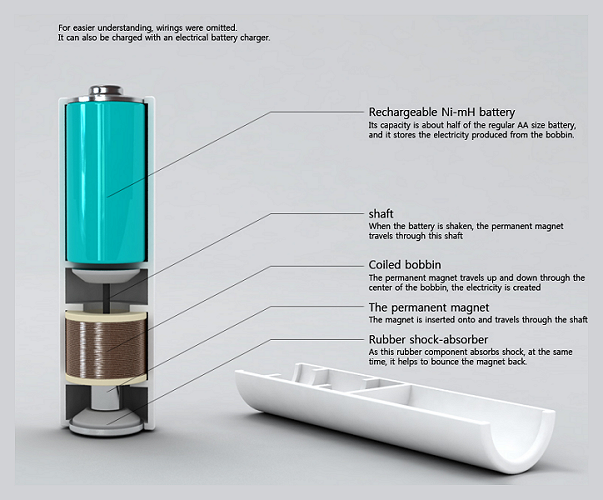 Mint Energy - Portable Batteries recharged by shaking