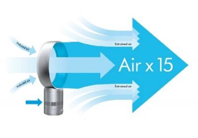 Dyson Air Multiplier - Bladeless Fan
