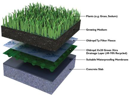 History of green roofs  sc 1 st  EnviroGadget & Green roofing specification and standards | EnviroGadget memphite.com